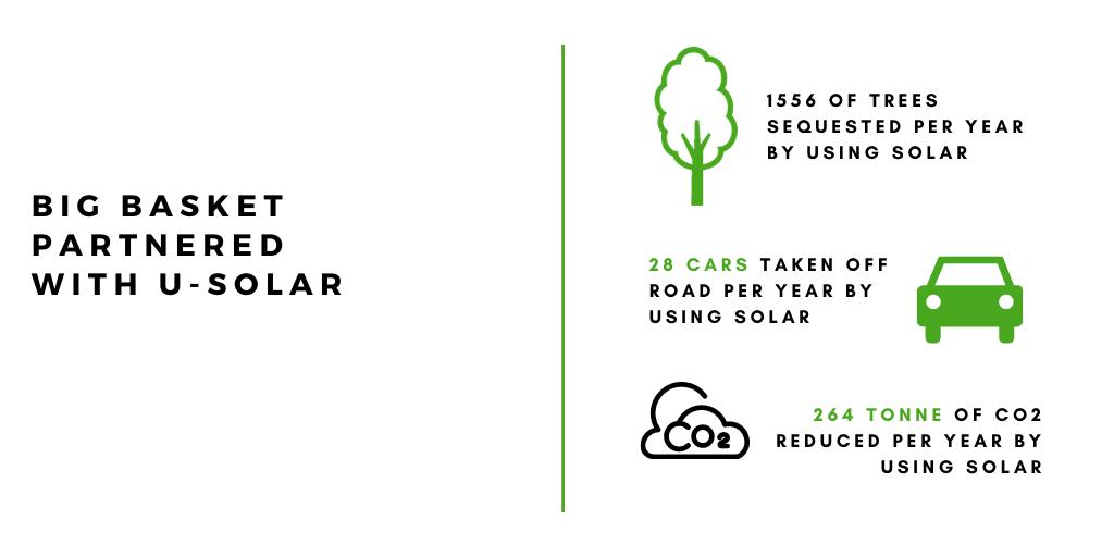Solar Savings for Big Basket
