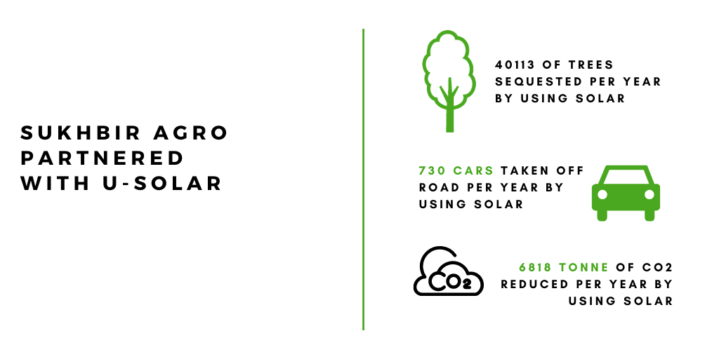 Sukhbir Agro Environment savings