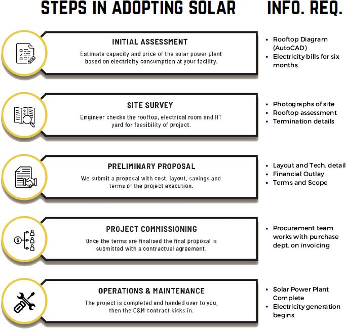 solar adoption